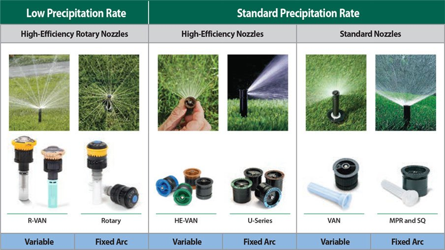 Precipitation rates for Rainbird Nozzles